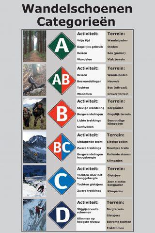 wandelschoenen-categorieen