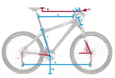 Fietsgeometrie