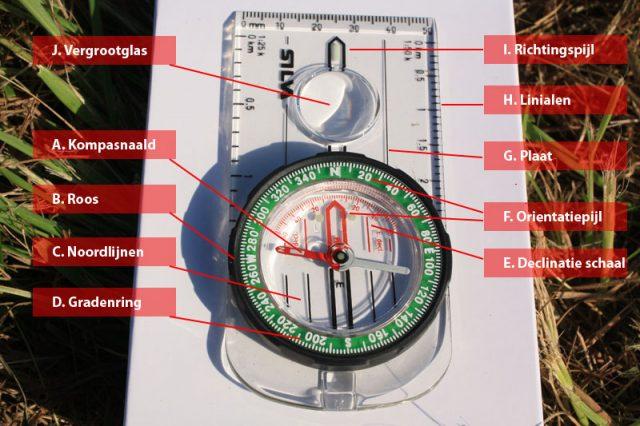 Kompas opbouw