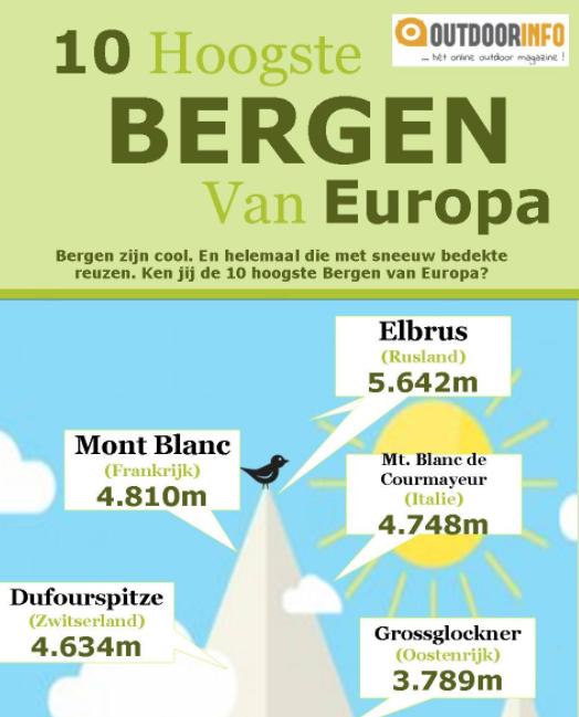 10 hoogste bergen van europa